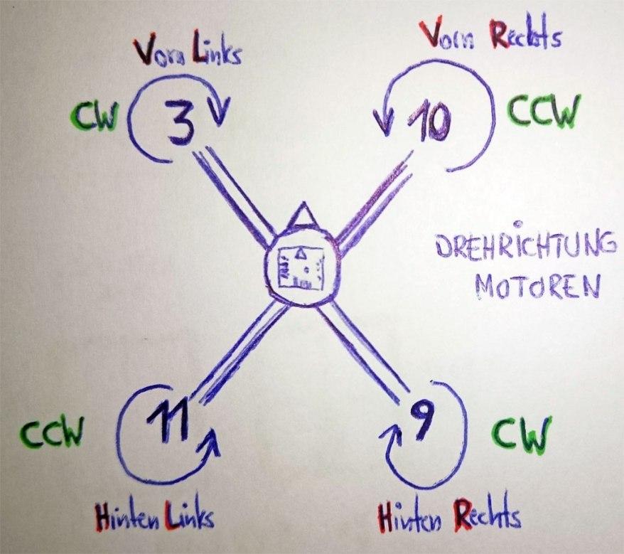 skizze: motordrehrichtung bei einem quadx