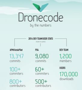Dronecode Infographic