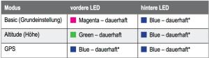 LED Anzeige der Flugmodi Nova X350
