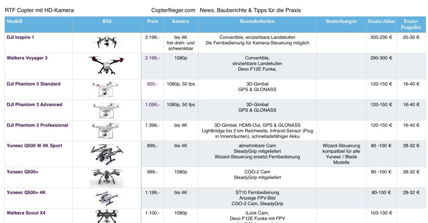 RTF Quadcopter Übersicht (klicken, um PDF Dokument zu öffnen)